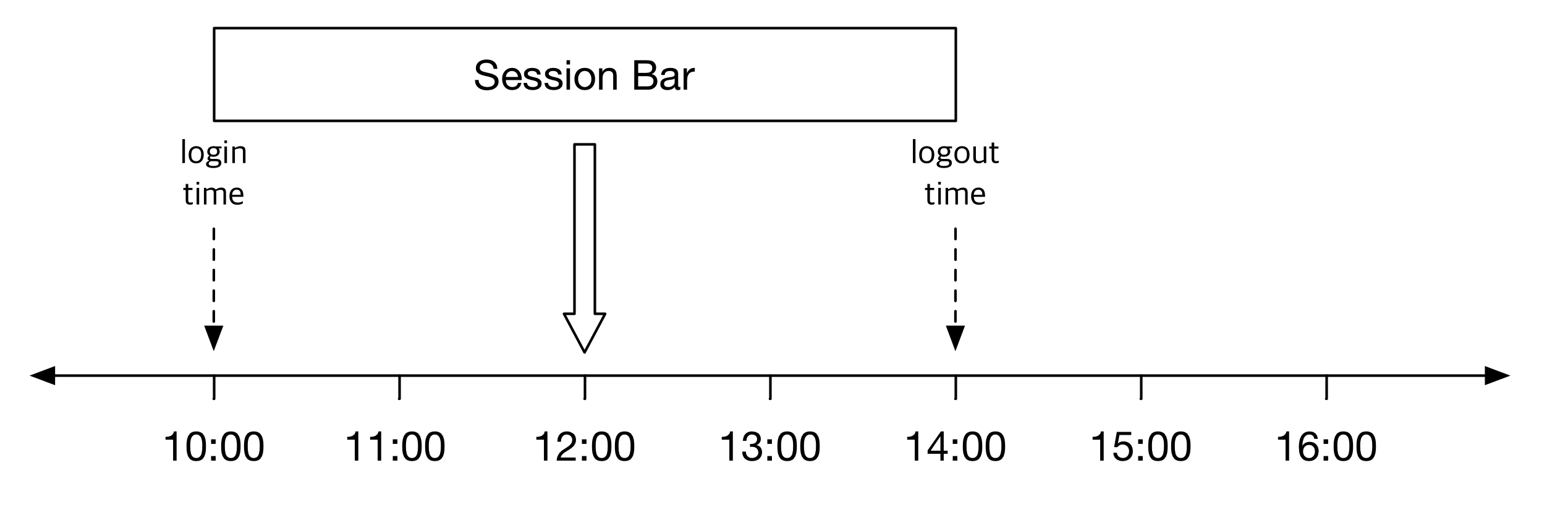 session_bar